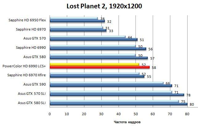 Результат видеокарты Powercolor LCS HD 6990 в Lost Planet 2