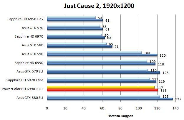 Результат видеокарты Powercolor LCS HD 6990 в Just Cause 2