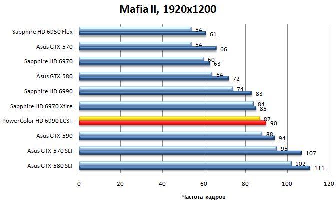 Результат видеокарты Powercolor LCS HD 6990 в Mafia II