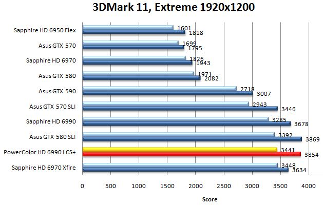 Результат видеокарты Powercolor LCS HD 6990 в 3DMark 11