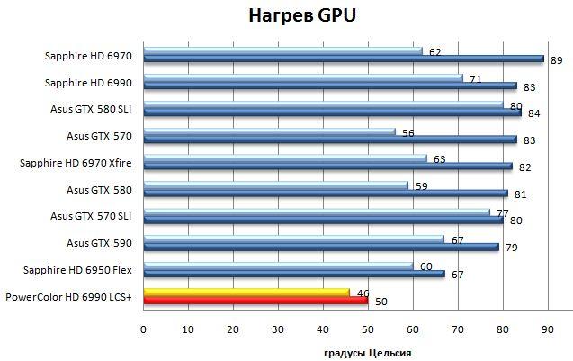 Нагрев ядер Powercolor LCS HD 6990