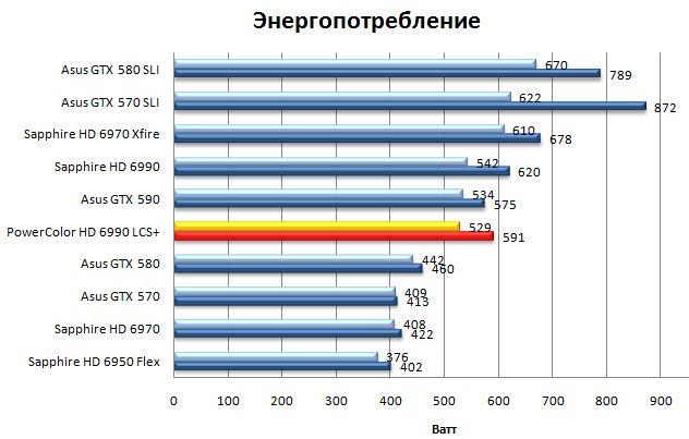 Энергопотребление Powercolor LCS HD 6990