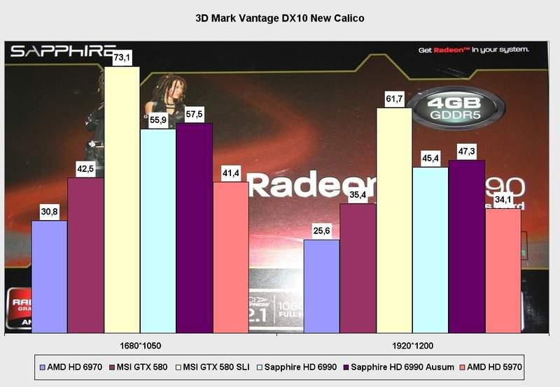 Производительность видеокарты Sapphire Radeon HD 6990 в 3DMark Vantage DX10 (New Calico)