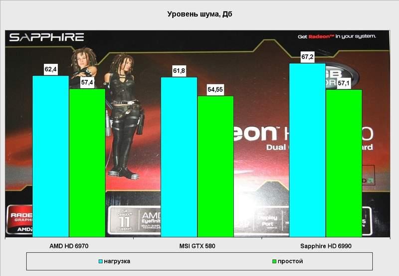 Уровень шума видеокарты Sapphire Radeon HD 6990