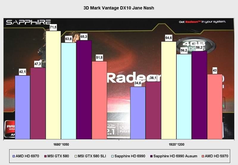 Производительность видеокарты Sapphire Radeon HD 6990 в 3DMark Vantage DX10 (Jane Nash)