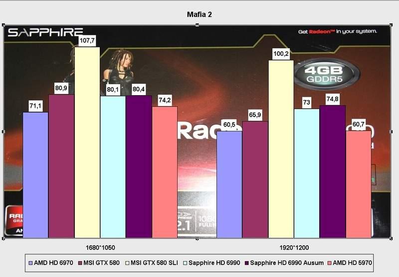 Производительность видеокарты Sapphire Radeon HD 6990 в Mafia 2