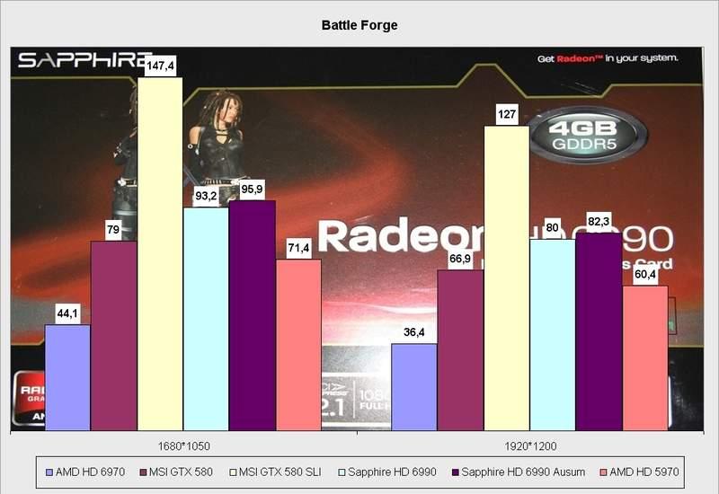 Производительность видеокарты Sapphire HD 6990 в Battle Forge