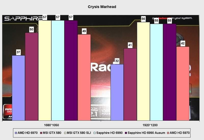 Производительность видеокарты Sapphire Radeon HD 6990 в Crysis Warhead
