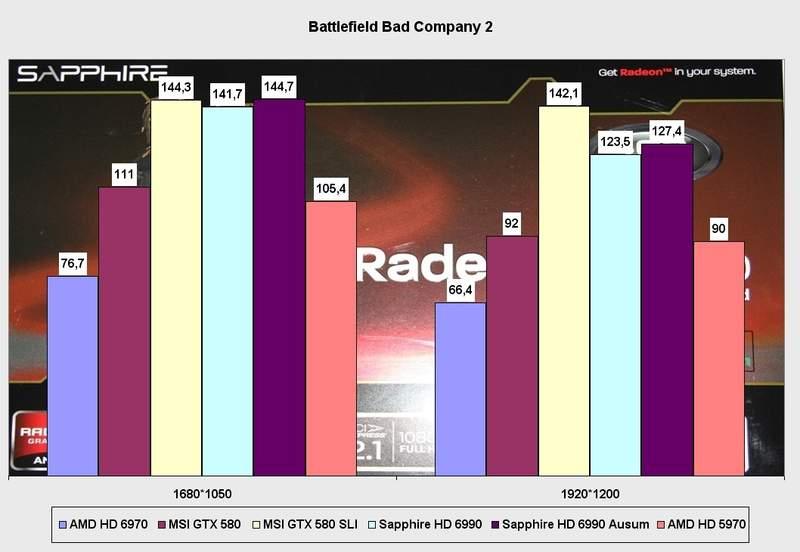 Производительность видеокарты Sapphire Radeon HD 6990 в Aliens vs Predator