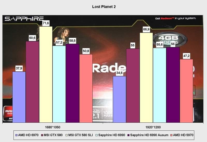 Производительность видеокарты Sapphire Radeon HD 6990 в Lost Planet 2