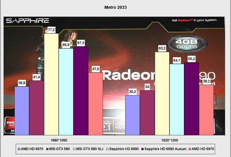 Производительность видеокарты Sapphire Radeon HD 6990 в Metro 2033
