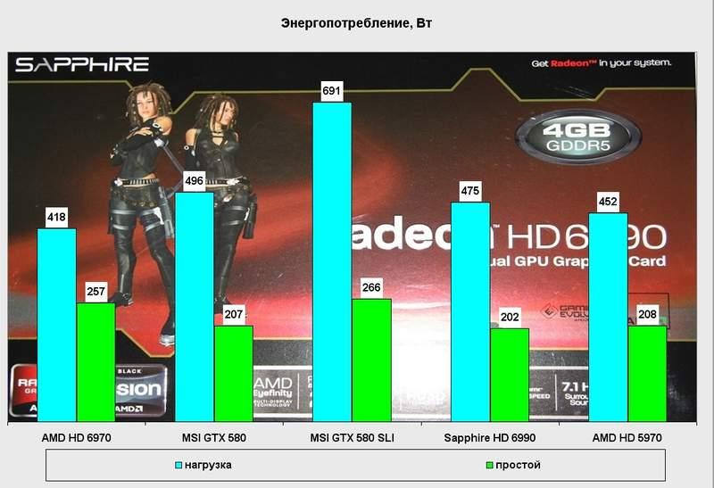 Энергопотребление видеокарты Sapphire Radeon HD 6990