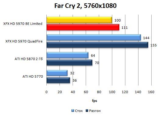 Производительность видеокарты XFX HD 5970 Black Edition Limited в Far Cry 2 - 5760x1080