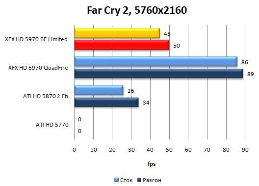 Производительность XFX HD 5970 Black Edition Limited в Far Cry 2 - 5760x2160