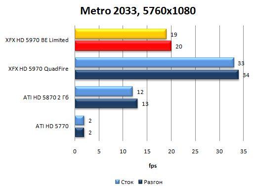 Производительность видеокарты XFX HD 5970 Black Edition Limited в Metro 2033 - 5760x1080