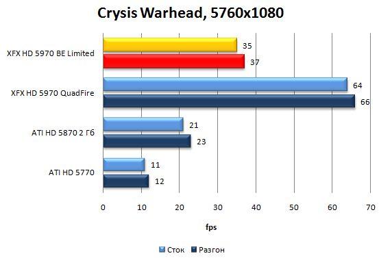 Производительность видеокарты XFX HD 5970 Black Edition Limited в Crysis Warhead - 5760x1080