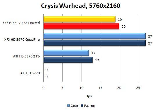 Производительность XFX HD 5970 Black Edition Limited в Crysis Warhead - 5760x2160
