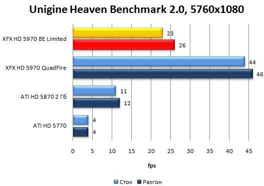 Производительность видеокарты XFX HD 5970 Black Edition Limited в Unigine Heaven Benchmark 2.0 - 5760x1080