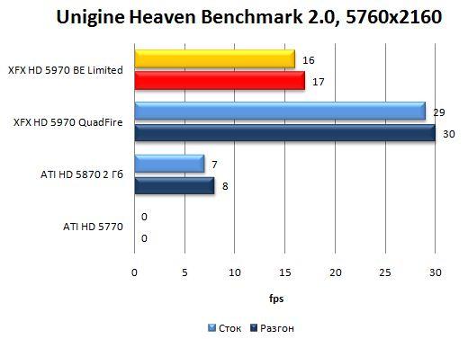 Производительность XFX HD 5970 Black Edition Limited в Unigine Heaven Benchmark 2.0 - 5760x2160