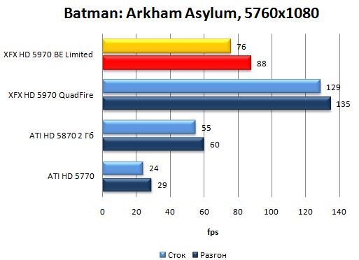 Производительность видеокарты XFX HD 5970 Black Edition Limited в Batman: Arkham Asylum - 5760x1080