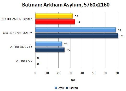 Производительность XFX HD 5970 Black Edition Limited в Batman: Arkham Asylum - 5760x2160