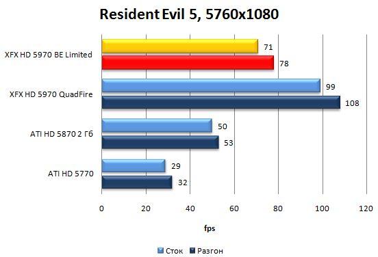 Производительность видеокарты XFX HD 5970 Black Edition Limited в Resident Evil 5 - 5760x1080