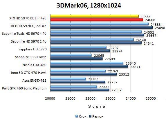 Производительность видеокарты XFX HD 5970 Black Edition Limited в 3DMark06 - 1280x1024