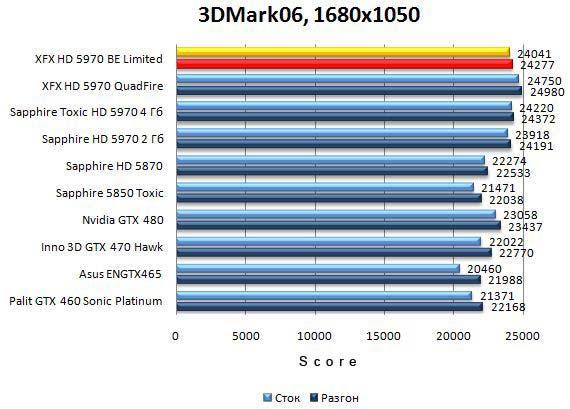 Производительность XFX HD 5970 Black Edition Limited в 3DMark06 - 1680x1050