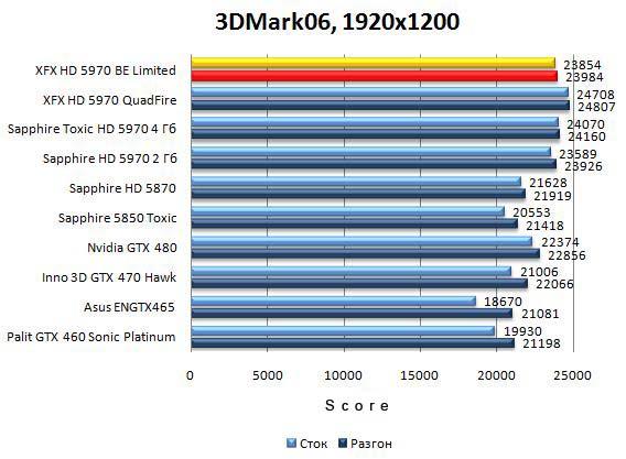 Результат XFX HD 5970 Black Edition Limited в 3DMark06 - 1920x1200
