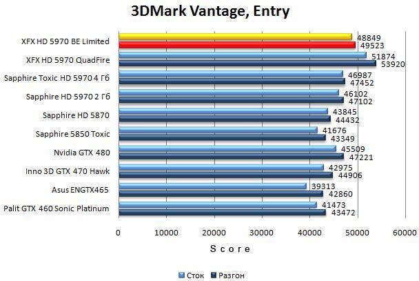 Производительность видеокарты XFX HD 5970 Black Edition Limited в 3DMark Vantage - Entry