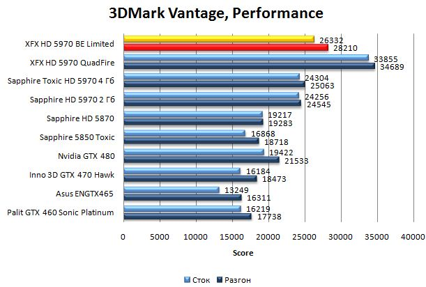 Производительность видеокарты XFX HD 5970 Black Edition Limited в 3DMark Vantage - Performance