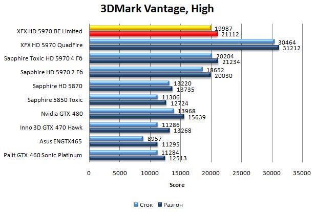 Производительность XFX HD 5970 Black Edition Limited в 3DMark Vantage - High