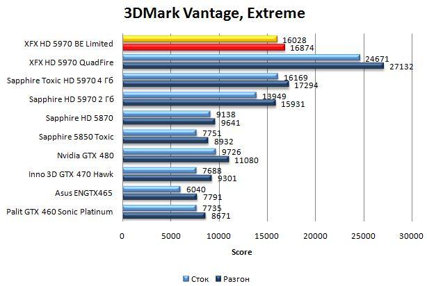 Результат XFX HD 5970 Black Edition Limited в 3DMark Vantage - Extreme