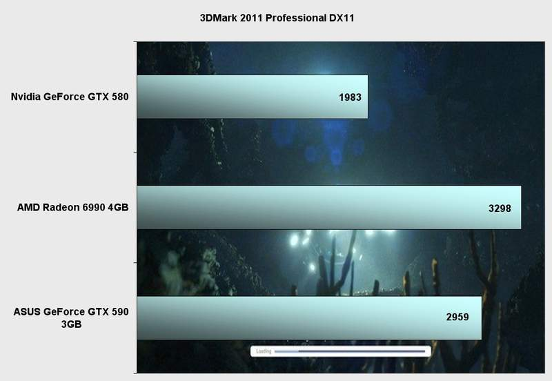 Производительность видеокарты Asus GeForce GTX 590 в 3DMark 2011 Professional