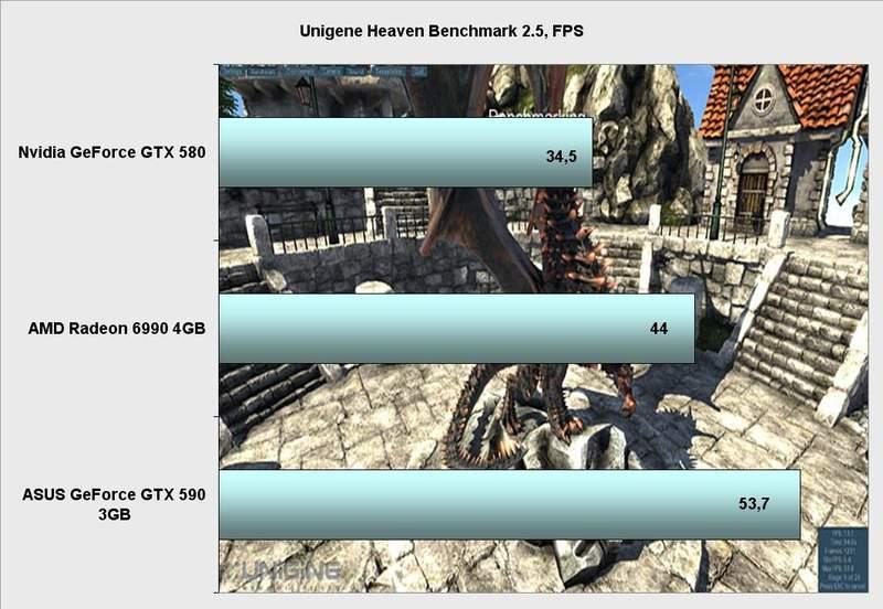 Производительность видеокарты Asus GeForce GTX 590 в Unigine heaven benchmark 2.5