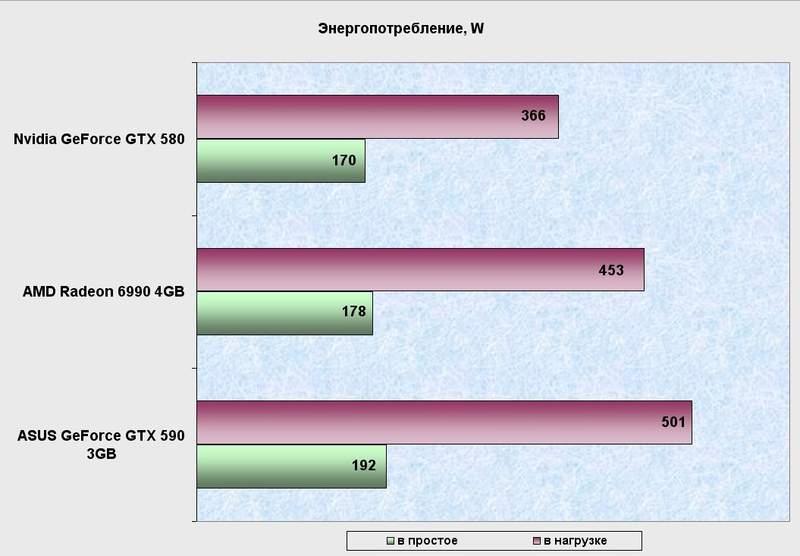 Энергопотребление видеокарты Asus GeForce GTX 590