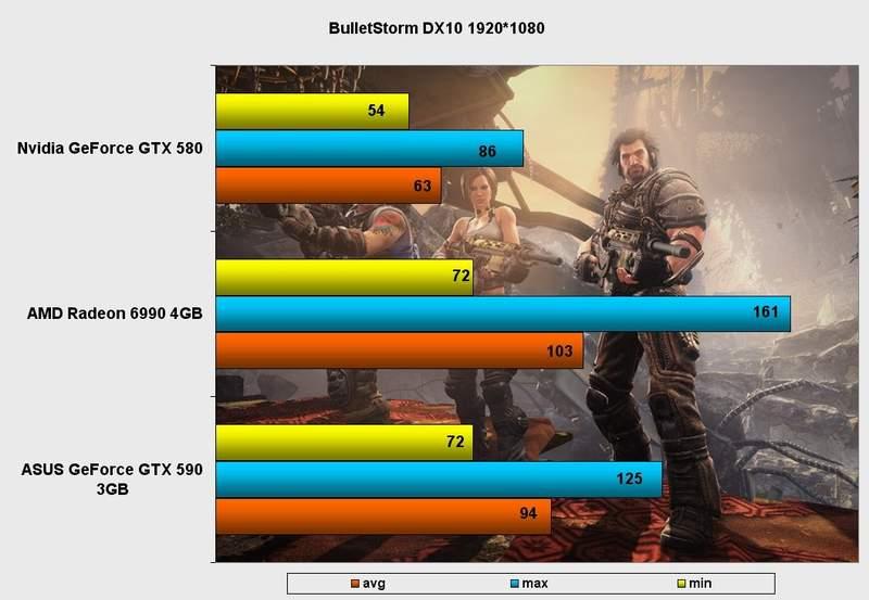 Производительность видеокарты Asus GeForce GTX 590 в BulletStorm DX10