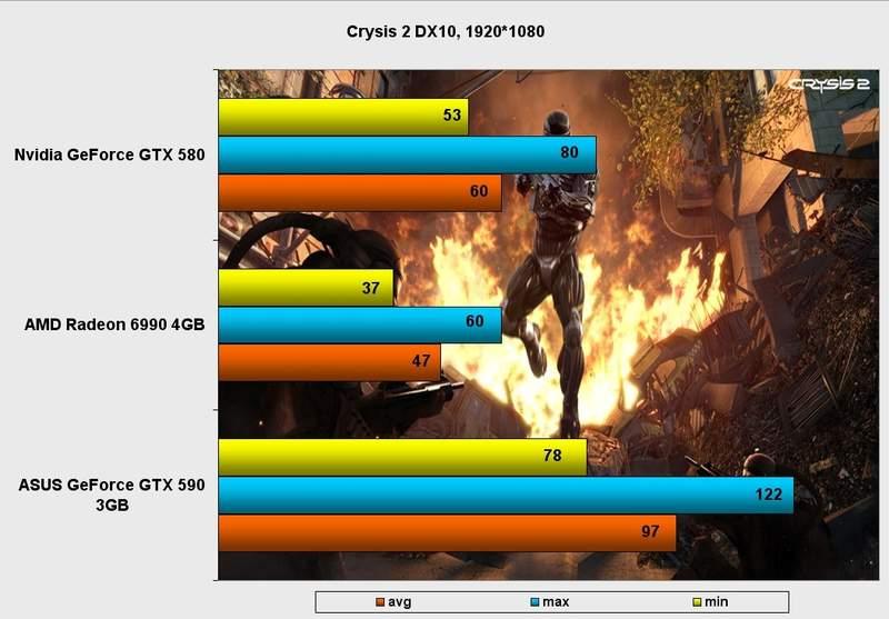 Производительность видеокарты Asus GeForce GTX 590 в Crysis 2 DX10