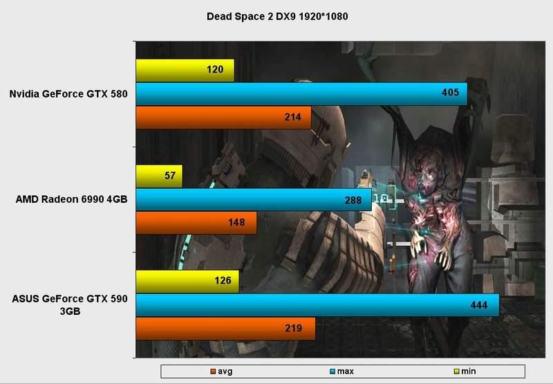 Производительность видеокарты Asus GeForce GTX 590 в Dead Space DX9