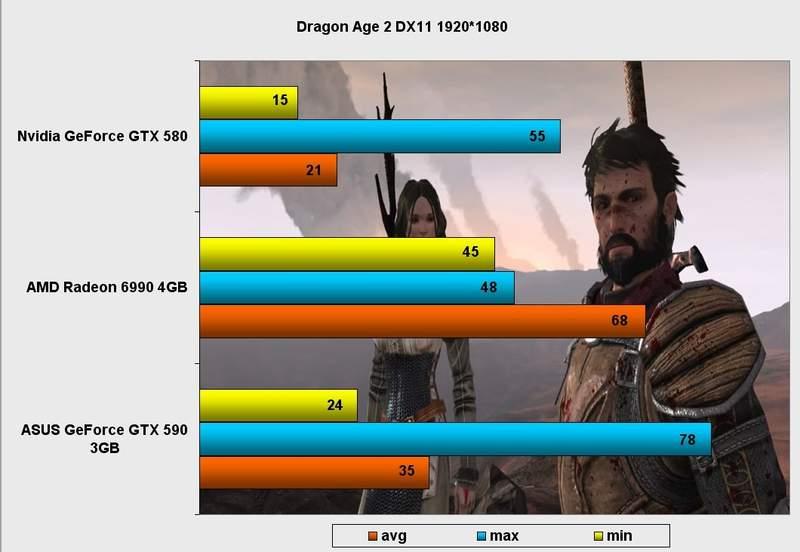 Производительность видеокарты Asus GeForce GTX 590 в Dragon Age DX11