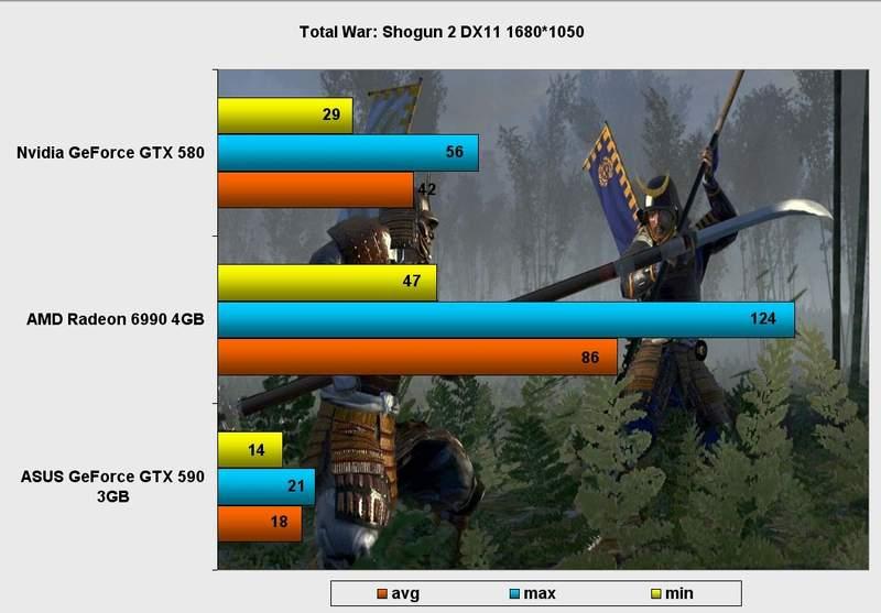 Производительность видеокарты Asus GeForce GTX 590 в TotalWar: Shogun 2 DX11