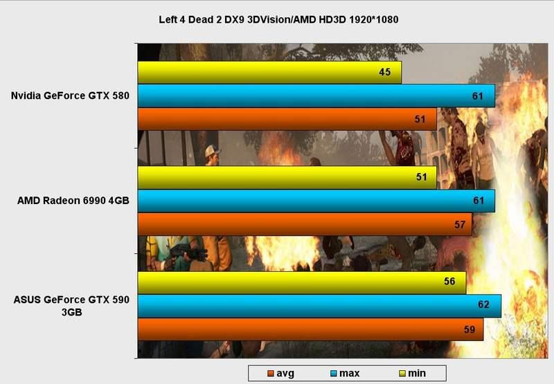 Производительность видеокарты Asus GeForce GTX 590 в Left 4 Dead 2 DX9 (3D Vision)