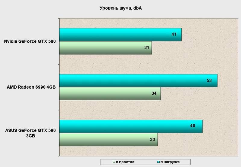 Уровень шума видеокарты Asus GeForce GTX 590
