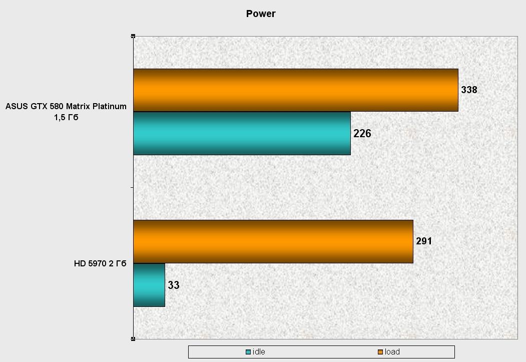 Энергопотребление видеокарты Asus GTX 580 Matrix Platinum