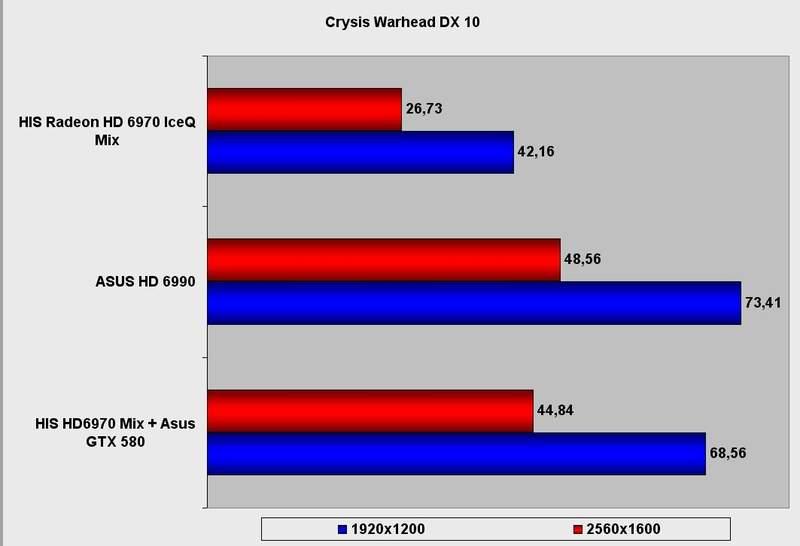Производительность видеокарты HIS Radeon HD 6970 IceQ Mix в Crysis Warhead