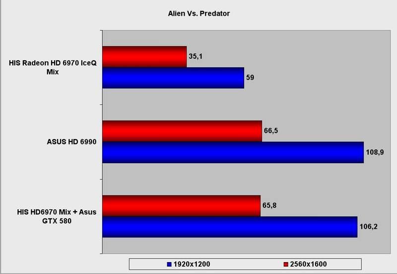 Производительность видеокарты HIS Radeon HD 6970 IceQ Mix в Alien Vs. Predator