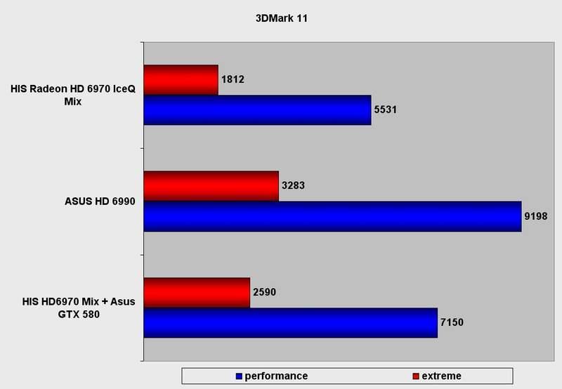 Производительность видеокарты HIS Radeon HD 6970 IceQ Mix в 3DMark 11