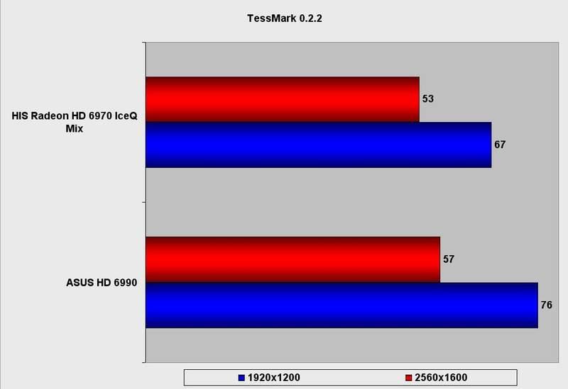 Производительность видеокарты HIS Radeon HD 6970 IceQ Mix в TessMark 0.2.2