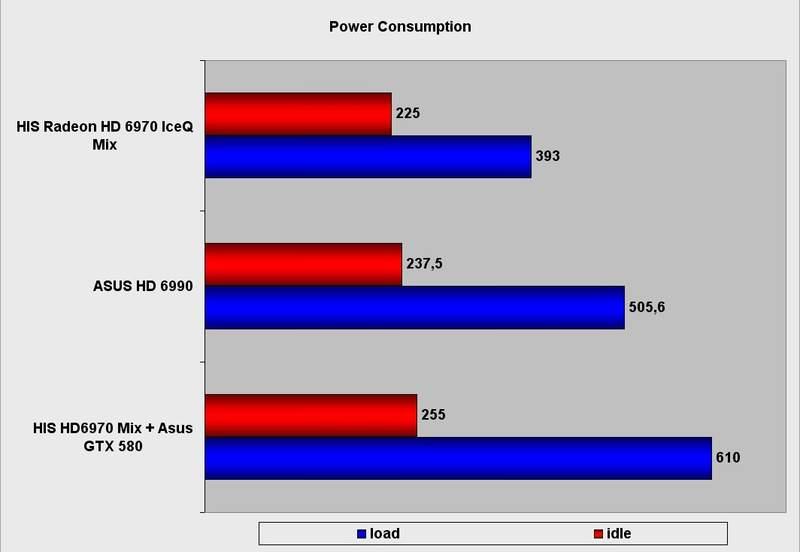 Энергопотребление HIS Radeon HD 6970 IceQ Mix