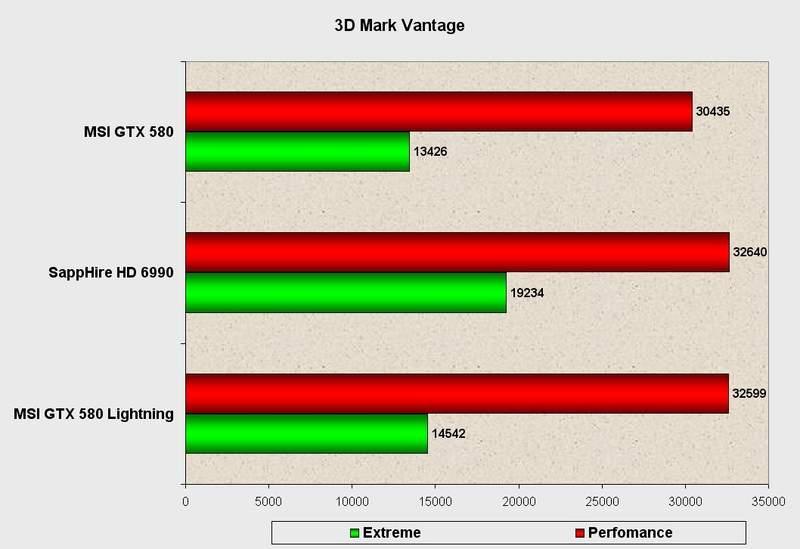 Производительность видеокарты MSI GeForce GTX 580 Lightning в 3DMark Vantage
